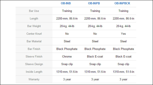 CAP bar comparison chart - OB-86B, OB-86PB, and OB-86PBCK (Click to see full chart)