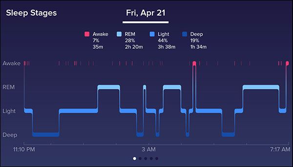 Fitbit Sleep Tracker - tracks light, deep, REM, and awake time (this isn't my sleep, sadly!)