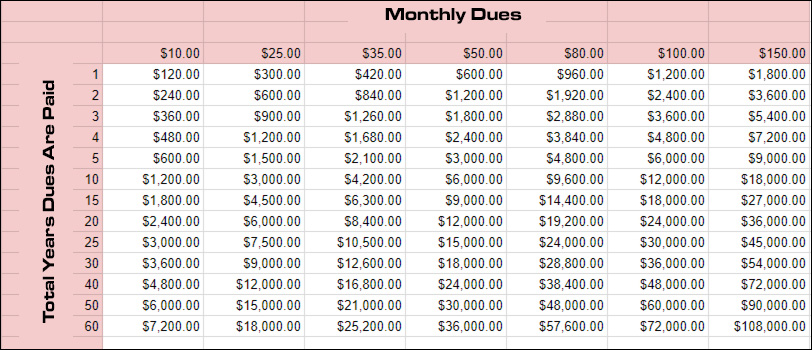 Total gym dues over the years based on your approximate monthly fees. Chart includes 1-year up to 60-years